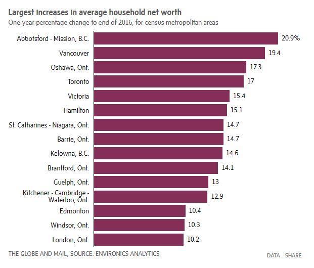 有房没房差距大!加拿大四城市户净值超百万 | 加国地产资讯 -第2张